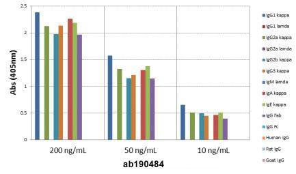 ELISA - Anti-Kappa light chain antibody [RM103] (ab190484)