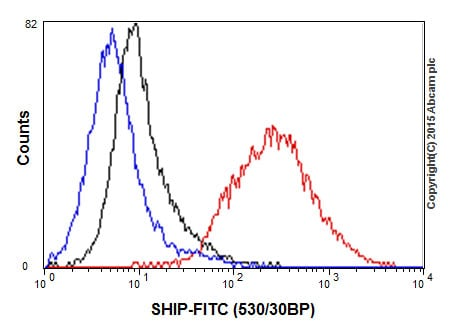 Flow Cytometry (Intracellular) - Anti-SHIP-1 antibody [EP378Y] - BSA and Azide free (ab190551)