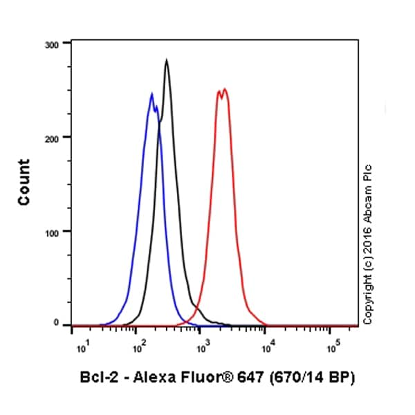 Flow Cytometry - Alexa Fluor® 647 Anti-Bcl-2 antibody [E17] (ab190577)