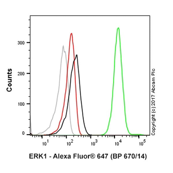 Flow Cytometry - Anti-ERK1 antibody [Y72] (Alexa Fluor® 647) (ab190579)