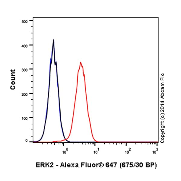 Flow Cytometry - Alexa Fluor® 647 Anti-ERK2 antibody [E460] (ab190581)