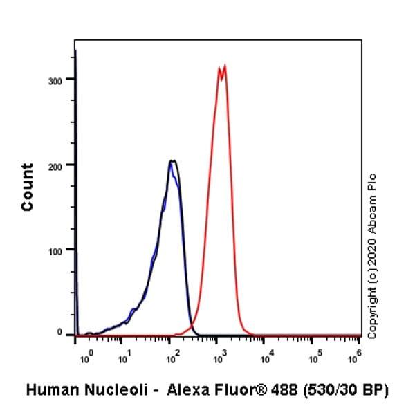 Flow Cytometry - Anti-Human Nucleoli antibody [NM95] - Nucleolar Marker (ab190710)