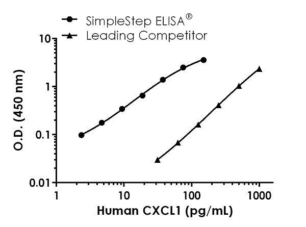 Human CXCL1 Standard Curve Comparison.