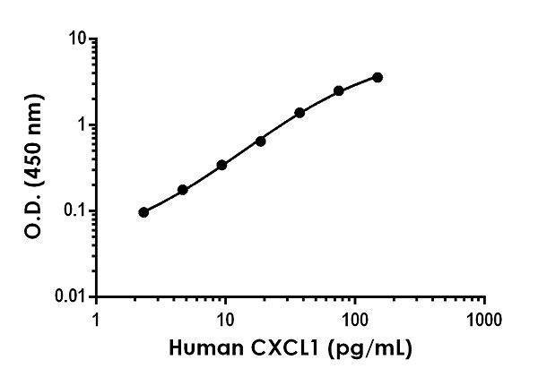 Example of human CXCL1 (GRO alpha) standard curve in Sample Diluent NS.