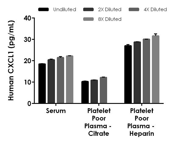 Interpolated concentrations of native CXCL1 in human serum, plasma and samples.