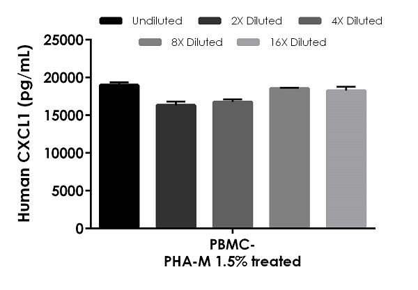 Interpolated concentrations of native CXCL1 in human PBMC supernatant from cells treated with 1.5% PHA-M for 46 hours.