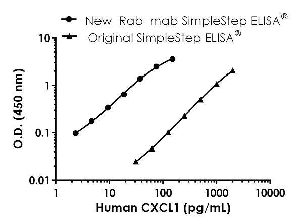 Human CXCL1 Standard Curve Comparison between new and original ELISA kit.
