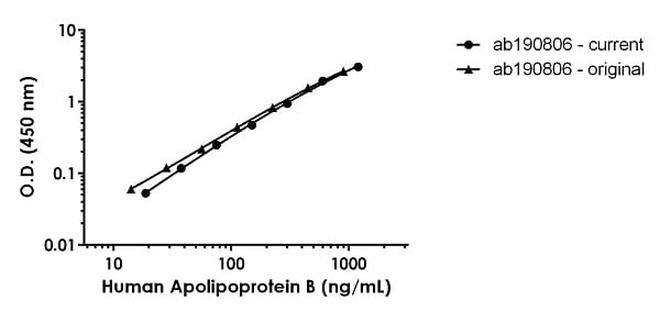 Human Apolipoprotein B comparison