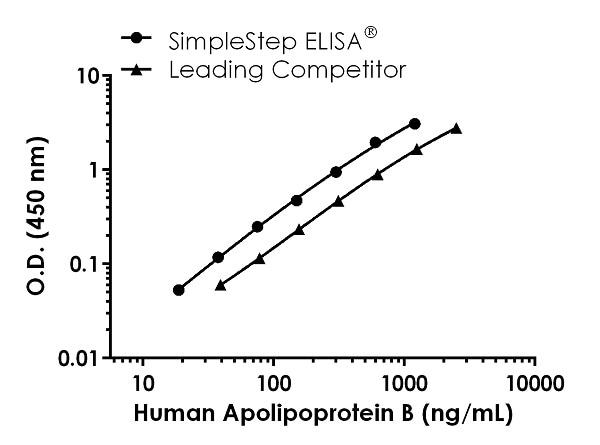 Human Apolipoprotein B standard curve comparison