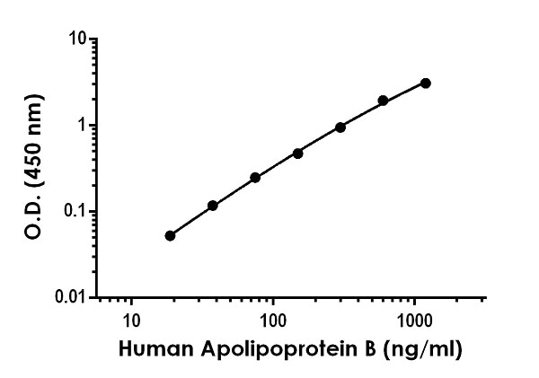 Example of human Apolipoprotein B standard curve in Sample Diluent NS + 1X Enhancer.