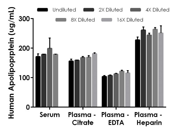 Interpolated concentrations of native Apolipoprotein B in human serum and plasma samples.