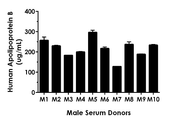 0.5% Serum from ten individual healthy human male donors was measured in duplicate.