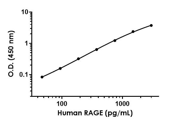Example of RAGE standard curve prepared in Sample Diluent 50BS.