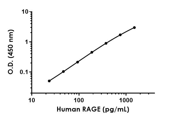 Example of RAGE standard curve prepared in Sample Diluent NS.