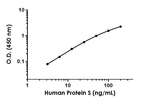 Example of Protein S standard curve.
