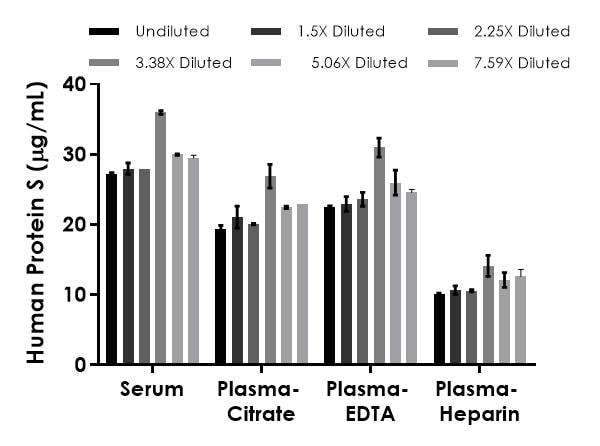 Interpolated concentrations of native Protein S in human serum, plasma and cell culture supernatant samples.