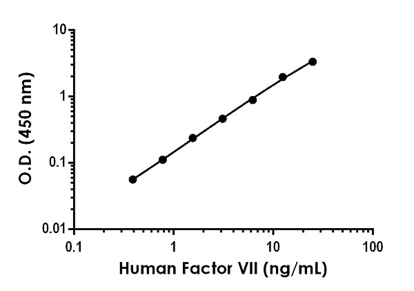 Example of human FVII standard curve in Sample Diluent NS + Enhancer.