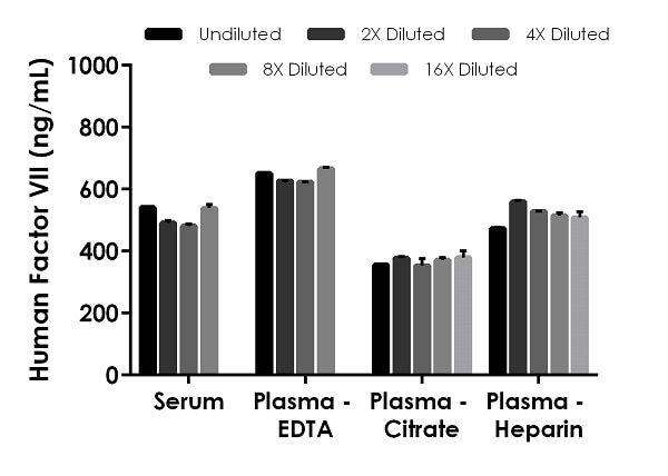Interpolated concentrations of native FVII in human serum and plasma samples.