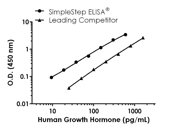 Human Growth Hormone Standard Curve Comparison