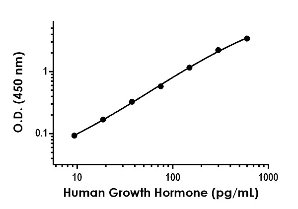 . Example of human Growth Hormone standard curve in Sample Diluent NS.