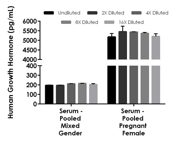 Interpolated concentrations of native Growth Hormone in human normal mixed gender serum and pregnant serum samples.