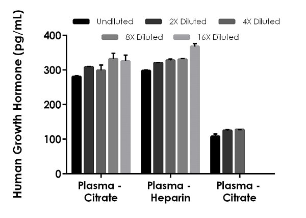 Interpolated concentrations of native Growth Hormone in human plasma samples.