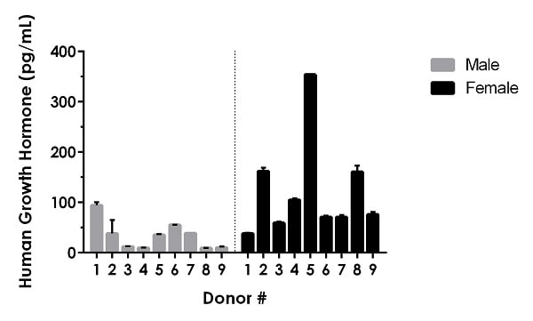 Serum from nine individual healthy human male and female donors was measured in duplicate.
