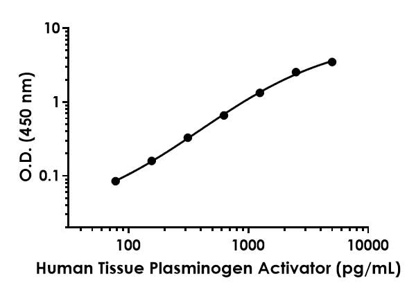 Example of TPA standard curve