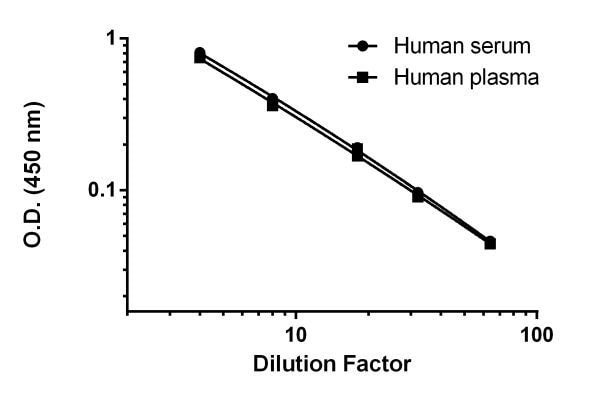 Titration of Human serum and plasma (heparin) within the working range of the assay