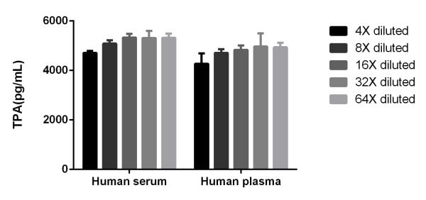 Interpolated concentrations of TPA in Human serum and plasma
