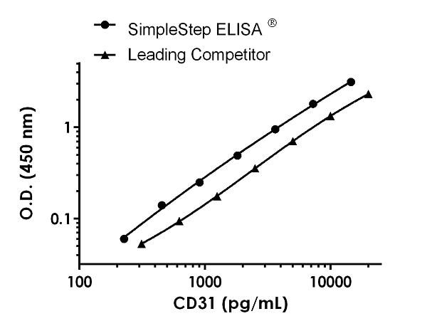 Human CD31 Standard Curve Comparison