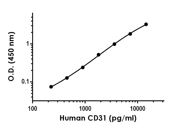 Example of human CD31 standard curve in 1X Cell Extraction Buffer PTR + Enhancer.