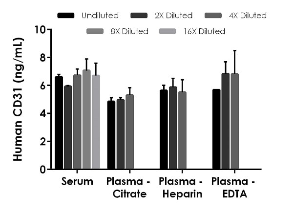 Interpolated concentrations of native CD31 in human serum and plasma samples.