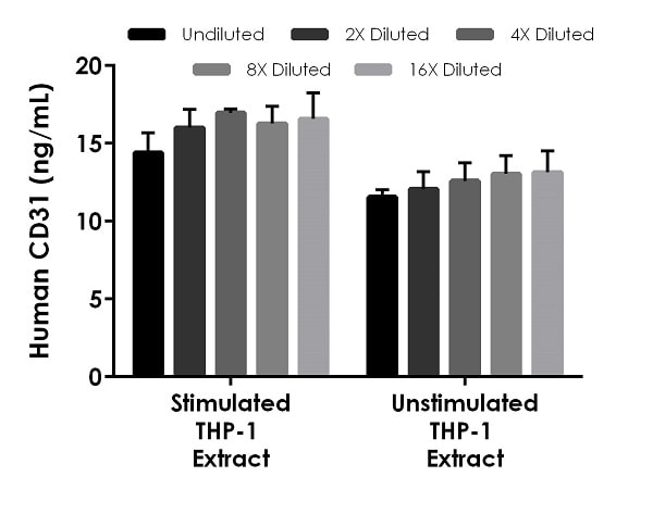 Interpolated concentrations of native CD31 in THP-1 cell extract samples based on a 125 µg/mL extract load.