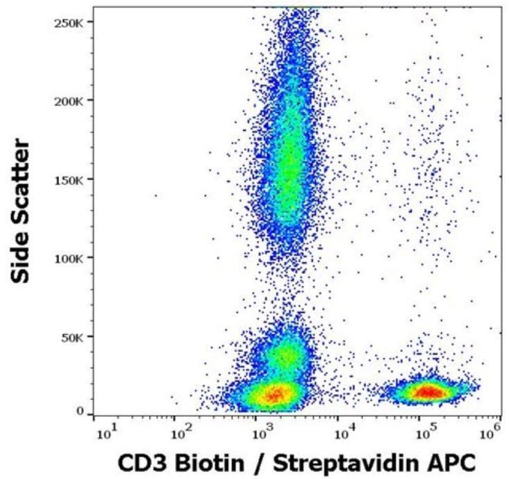 Flow Cytometry - Biotin Anti-CD3 antibody [UCHT1] (ab191112)