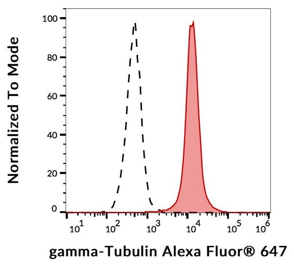 Flow Cytometry - Anti-gamma Tubulin antibody [TU-30] - C-terminal (Alexa Fluor® 647) (ab191114)