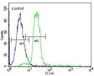 Flow Cytometry - Anti-Hemoglobin antibody (ab191183)