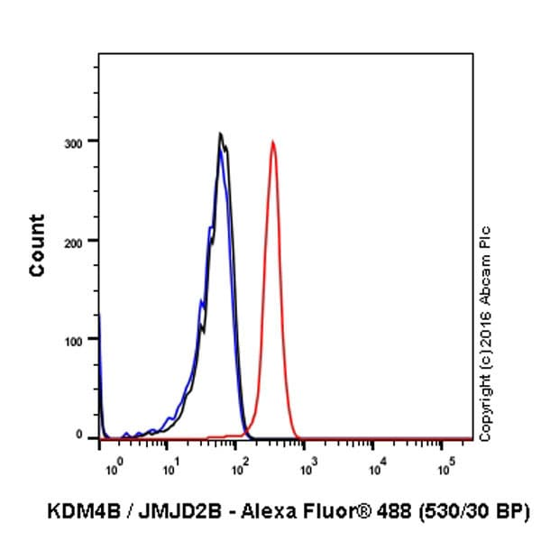 Flow Cytometry - Anti-KDM4B / JMJD2B antibody [EPR18603] (ab191434)
