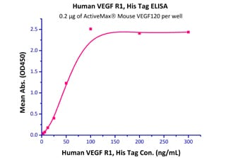 Functional Studies - Recombinant mouse VEGFA protein (ab191623)