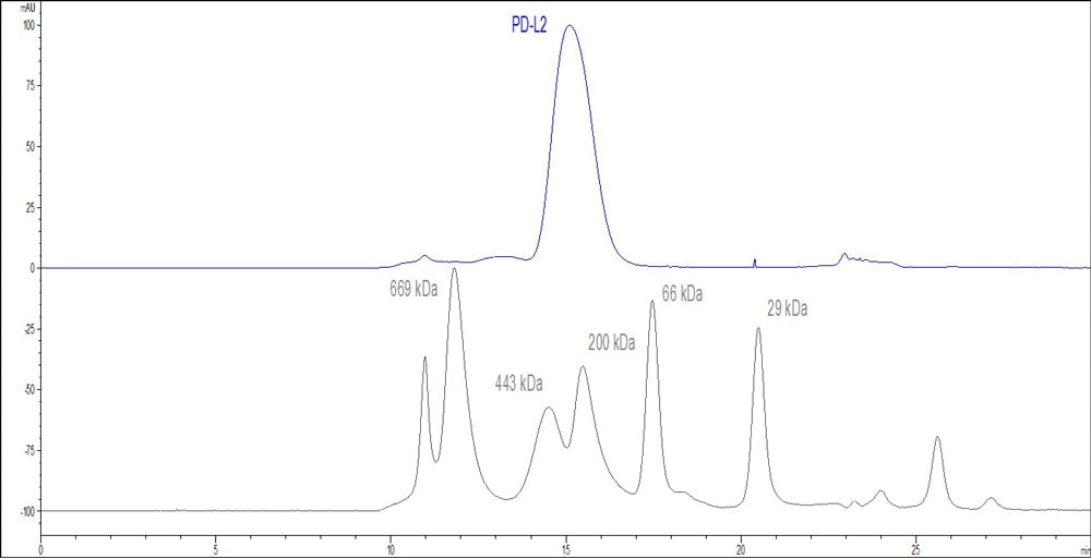 HPLC - Recombinant human PD-L2 protein (ab191645)