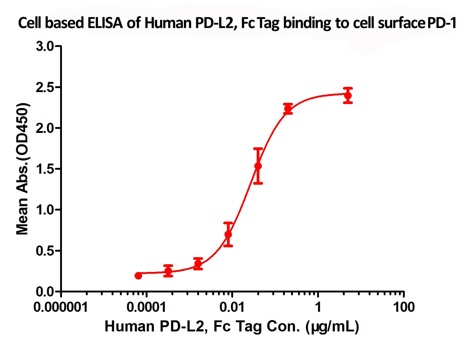 Biological activity - Recombinant human PD-L2 protein (ab191645)