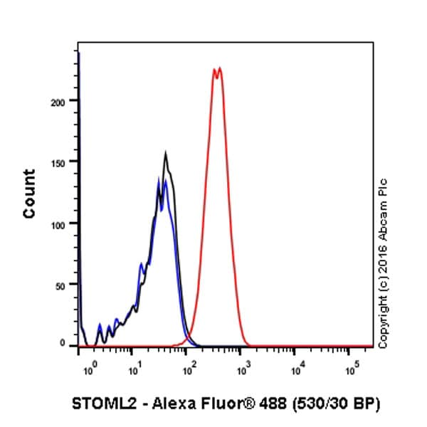 Flow Cytometry - Anti-SLP-2 antibody [EP18708] (ab191884)