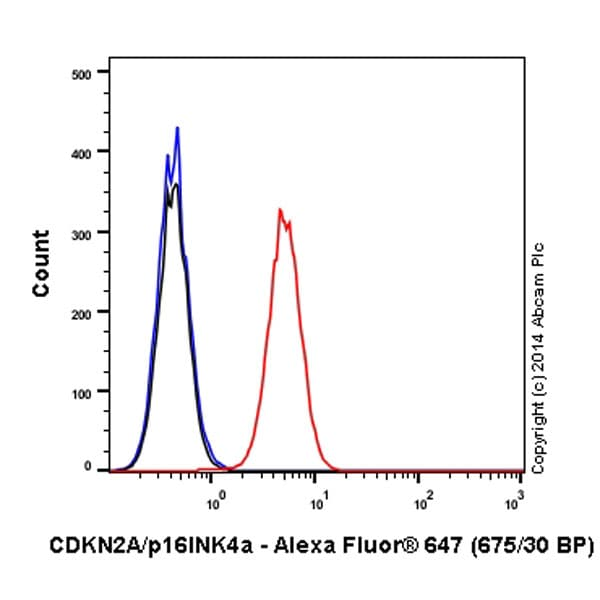 Flow Cytometry - Anti-CDKN2A/p16INK4a antibody [EPR1473] (Alexa Fluor® 647) (ab192054)