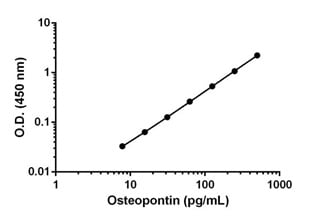 Example of Osteoponin standard curve prepared in Sample Diluent 25BS.