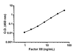 Example of Factor XII standard curve.