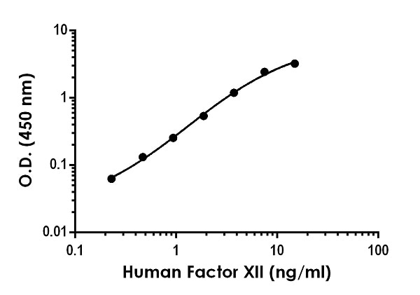 Example of human Factor XII standard curve in Sample Diluent NS.