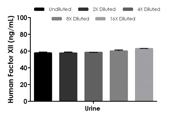 Interpolated concentrations of native Factor XII in human urine samples.