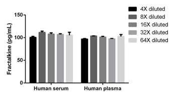 Interpolated concentrations of Fractalkine in Human serum and plasma (EDTA).