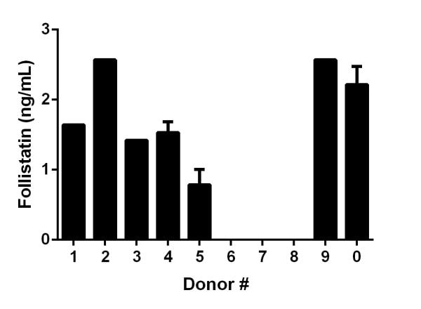 Quantitation of Follistatin expression in serum samples diluted to within working range from individual donors.
