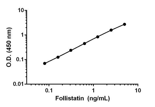 Example of Follistatin standard curve.